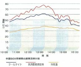 遮熱性能の経時変化